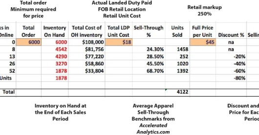 The Impact On PROFITS by Inventory Turns Based on POS Demand Replenishment